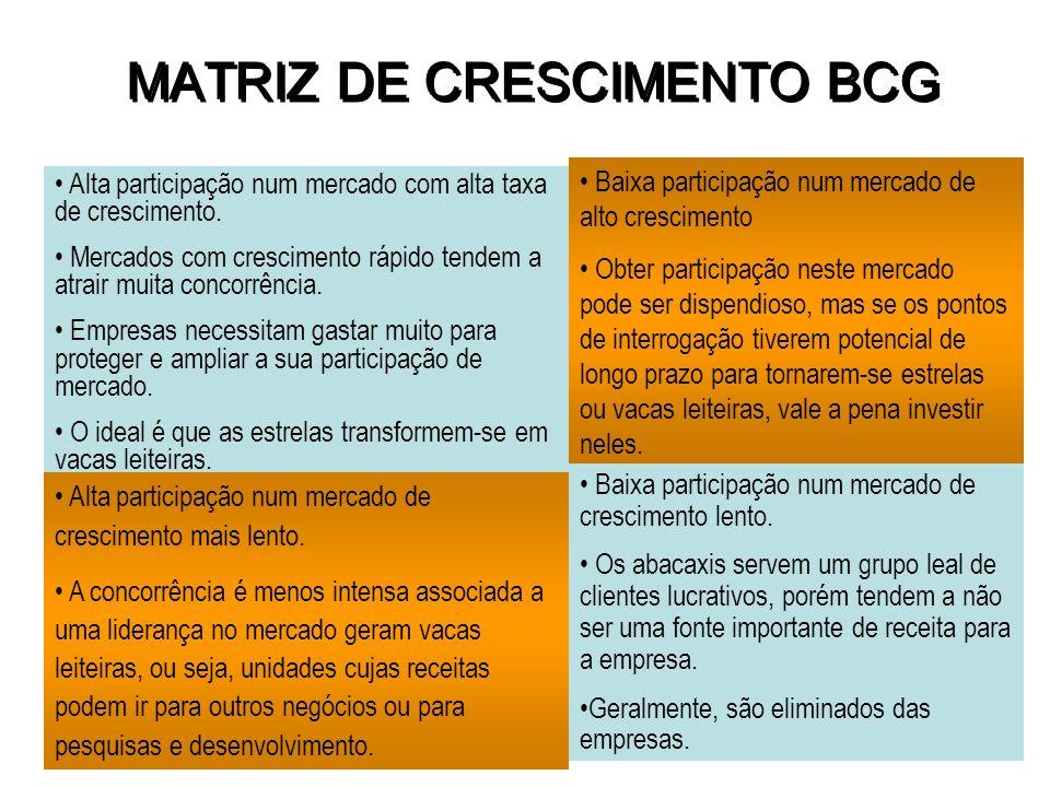 MATRIZ DE CRESCIMENTO BCG
