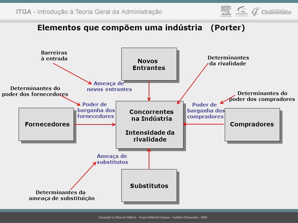 Elementos que compõem uma indústria (Porter)