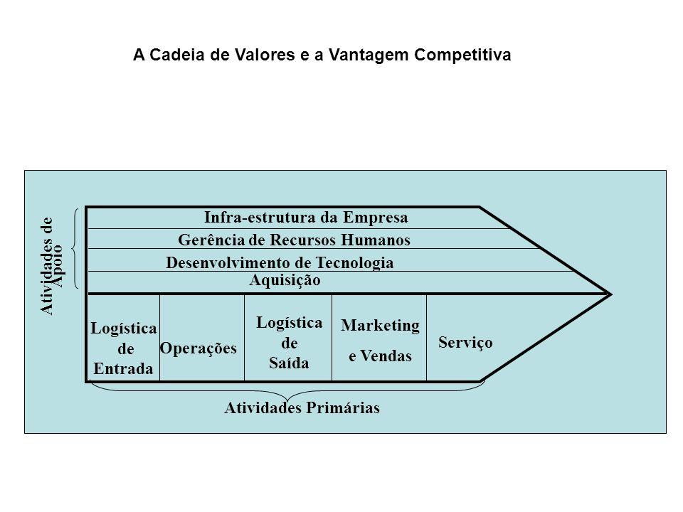 A Cadeia de Valores e a Vantagem Competitiva