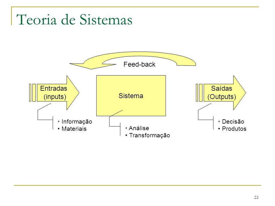 Teoria de Sistemas Feed-back Entradas (inputs) Sistema Saídas