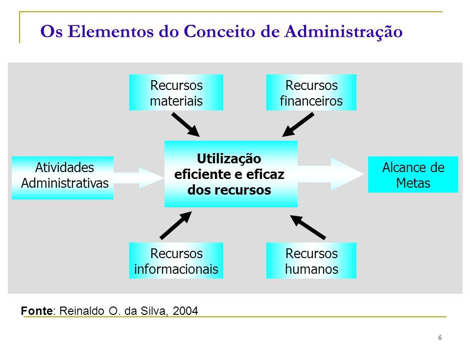 Os Elementos do Conceito de Administração
