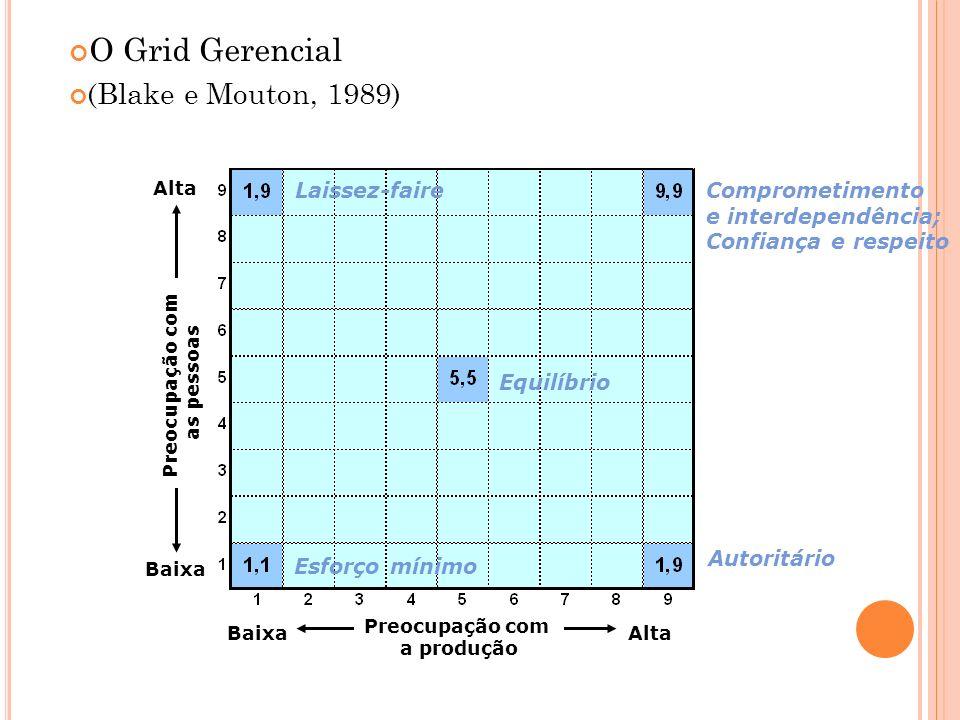 O Grid Gerencial (Blake e Mouton, 1989) Laissez-faire Comprometimento