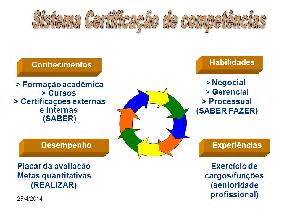 Sistema Certificação de competências