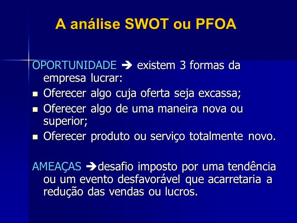 A análise SWOT ou PFOAOPORTUNIDADE  existem 3 formas da empresa lucrar: Oferecer algo cuja oferta seja excassa;