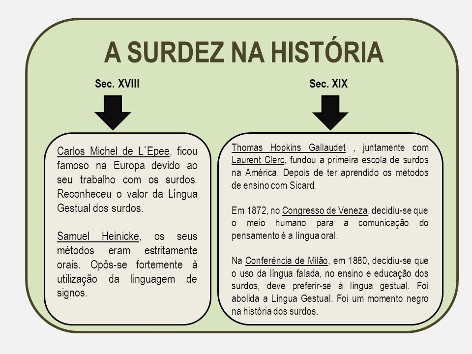 A SURDEZ NA HISTÓRIA Sec. XVIII Sec. XIX