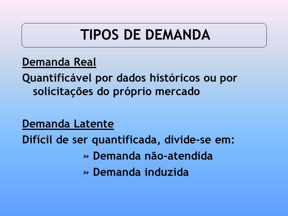 TIPOS DE DEMANDA Demanda Real