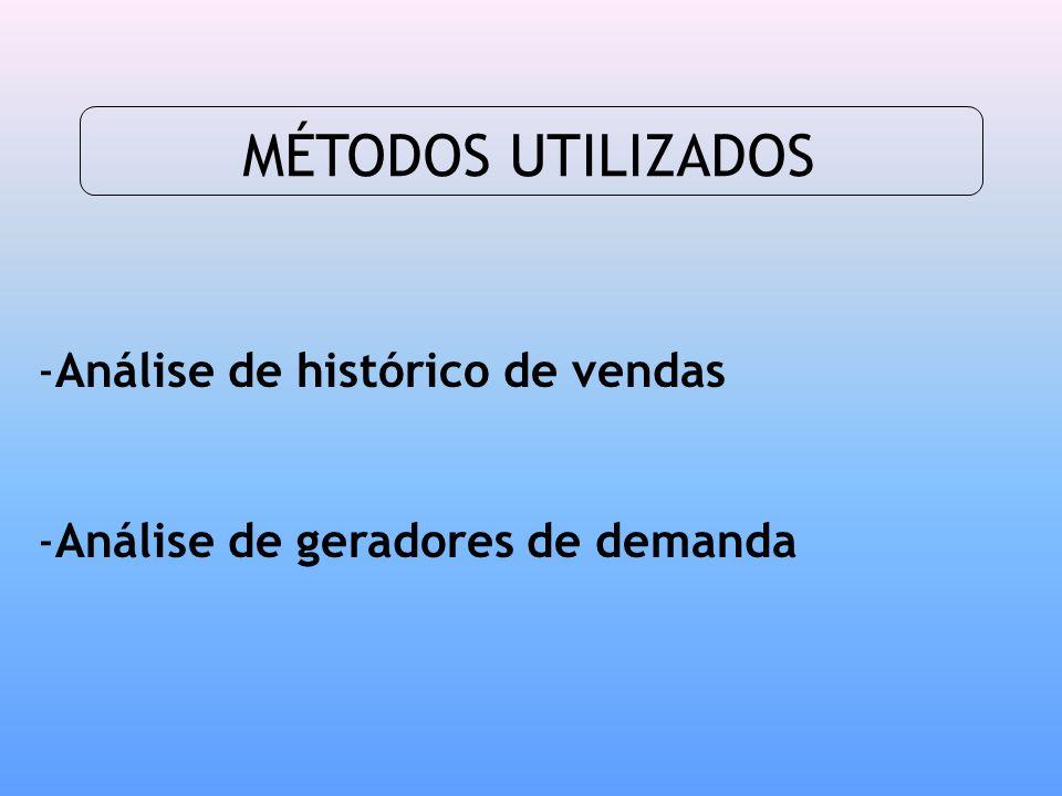 MÉTODOS UTILIZADOS Análise de histórico de vendas
