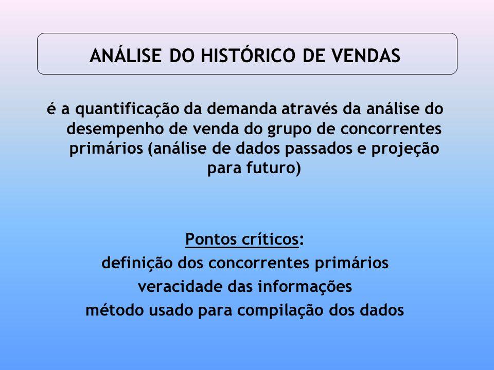 ANÁLISE DO HISTÓRICO DE VENDAS