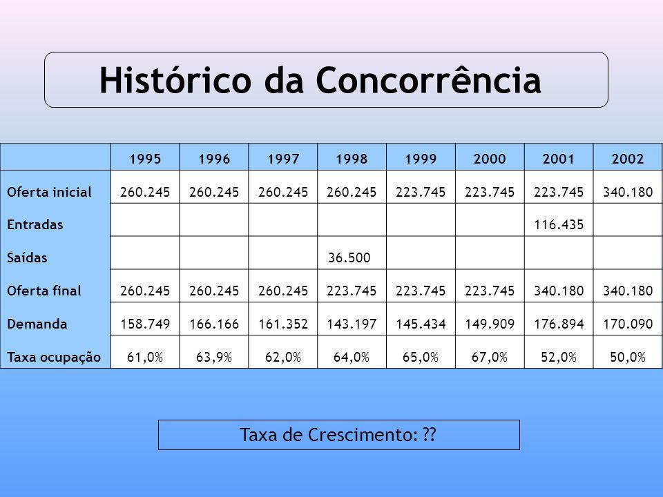 Histórico da Concorrência