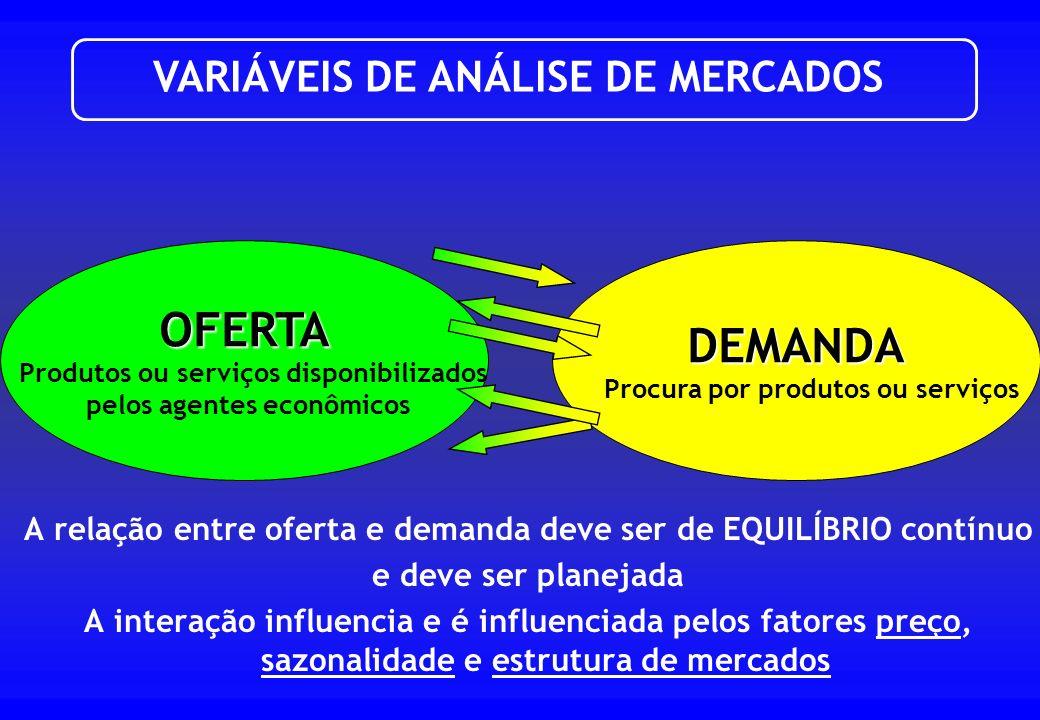 OFERTA DEMANDA VARIÁVEIS DE ANÁLISE DE MERCADOS