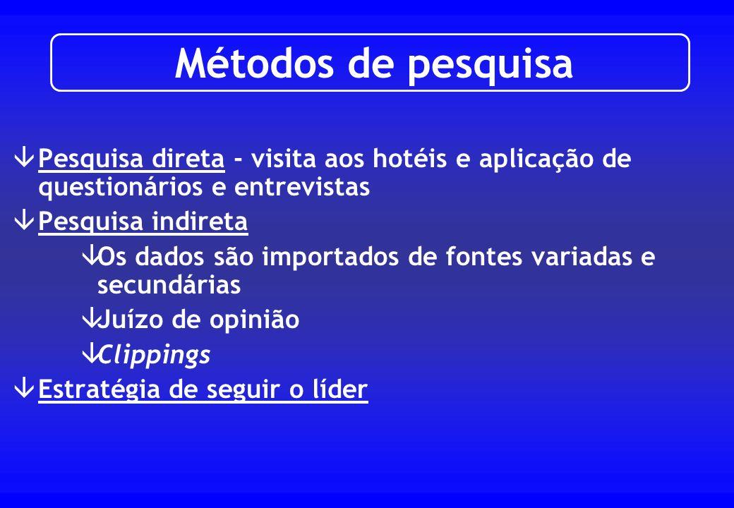 Métodos de pesquisa Pesquisa direta - visita aos hotéis e aplicação de questionários e entrevistas.