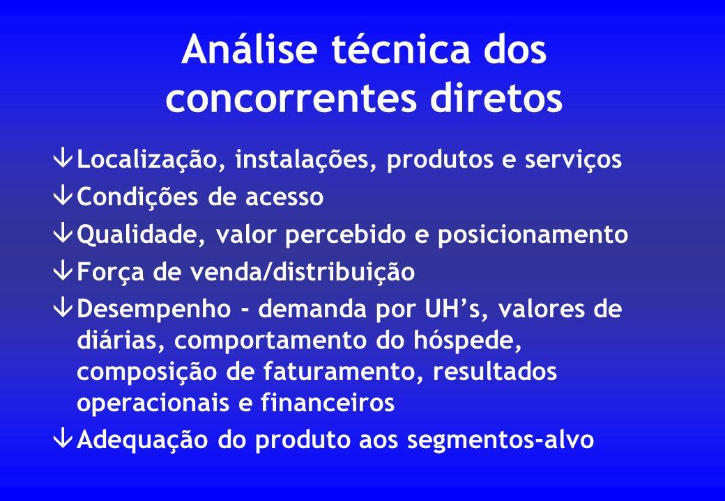 Análise técnica dos concorrentes diretos