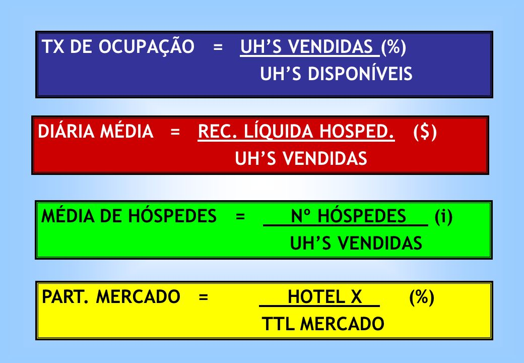 TX DE OCUPAÇÃO = UH'S VENDIDAS (%)