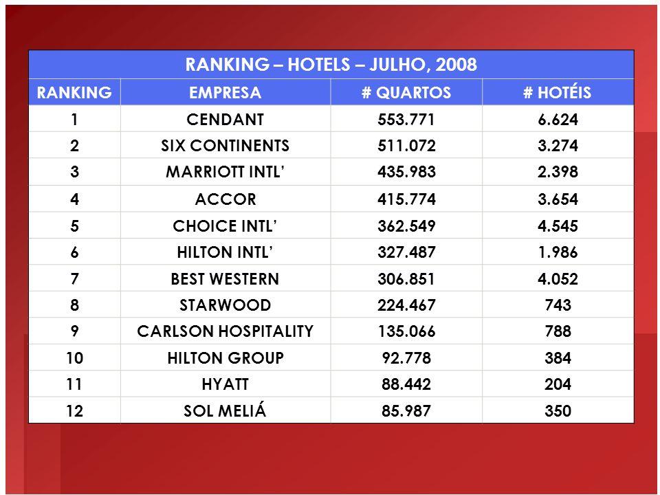 RANKING – HOTELS – JULHO, 2008