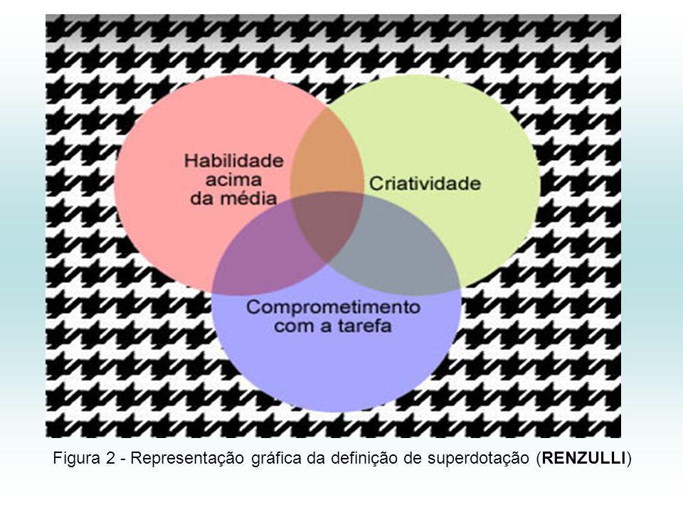 Figura 2 - Representação gráfica da definição de superdotação (RENZULLI)