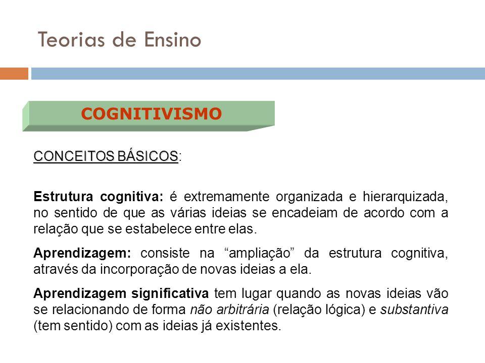 Teorias de Ensino COGNITIVISMO CONCEITOS BÁSICOS: