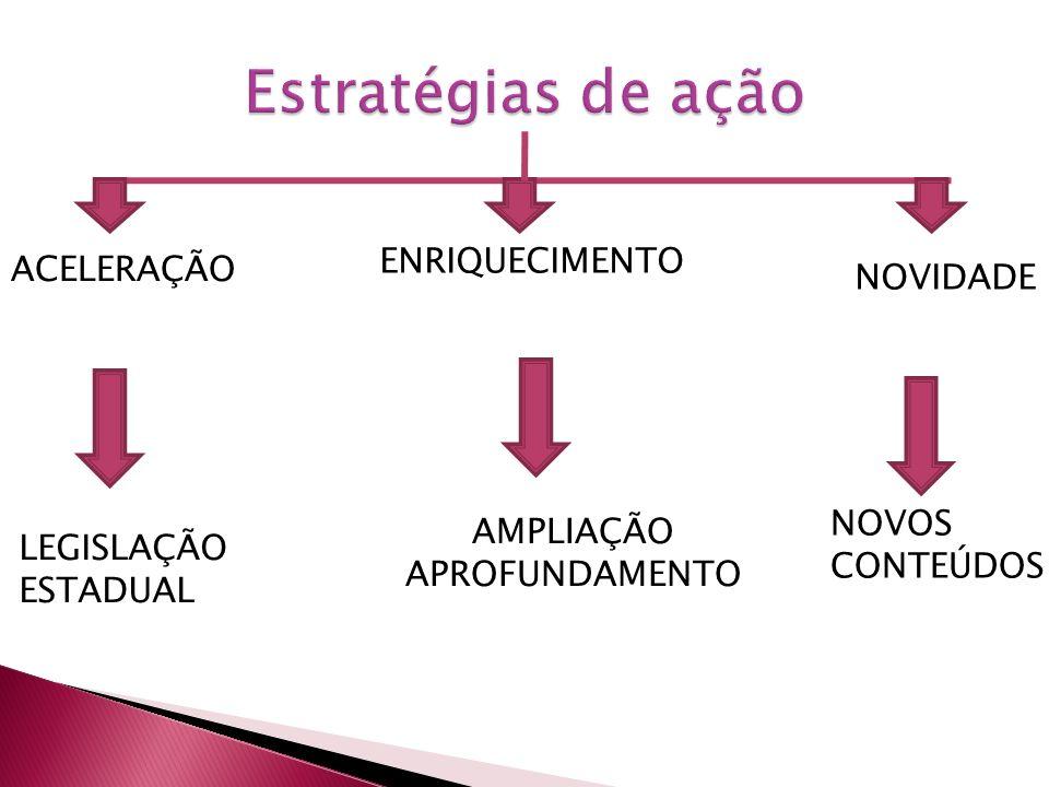 Estratégias de ação ENRIQUECIMENTO ACELERAÇÃO NOVIDADE NOVOS AMPLIAÇÃO