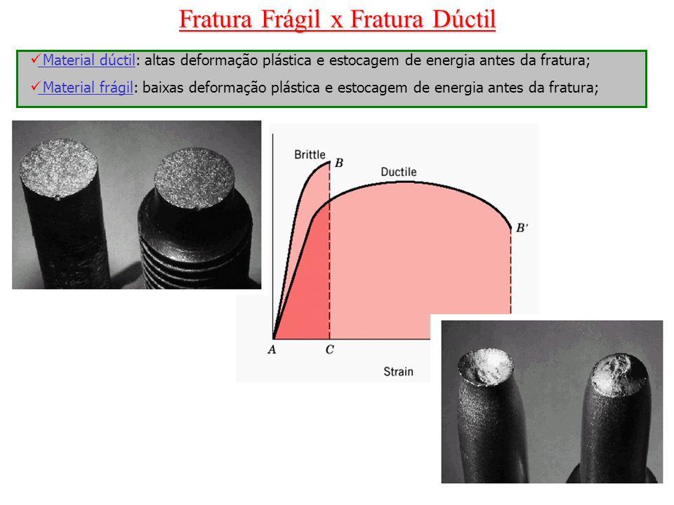 Fratura Frágil x Fratura Dúctil
