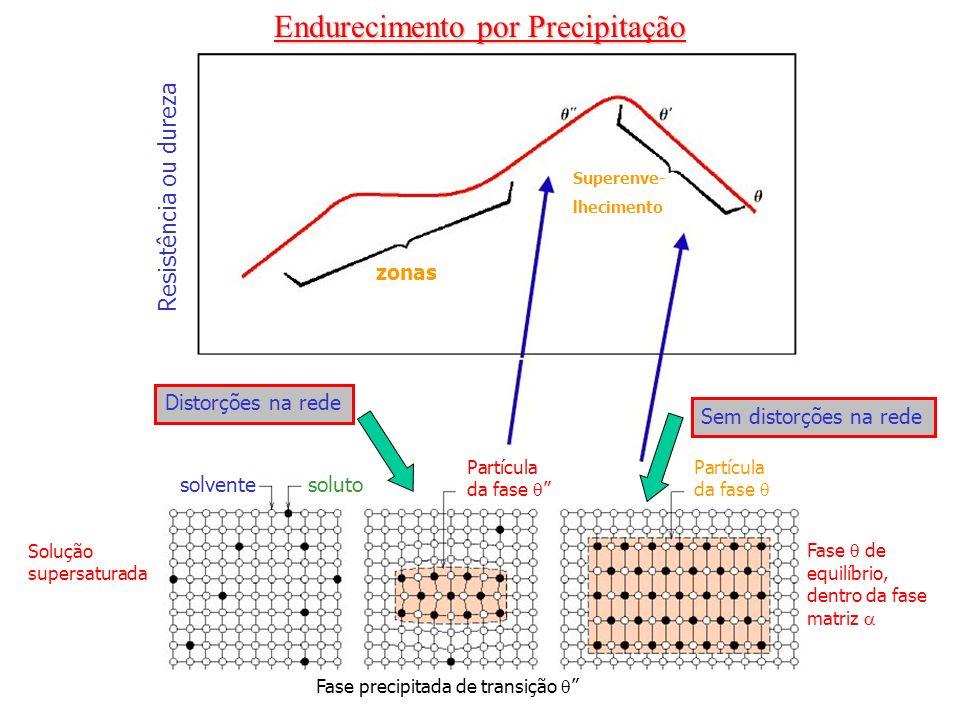 Endurecimento por Precipitação