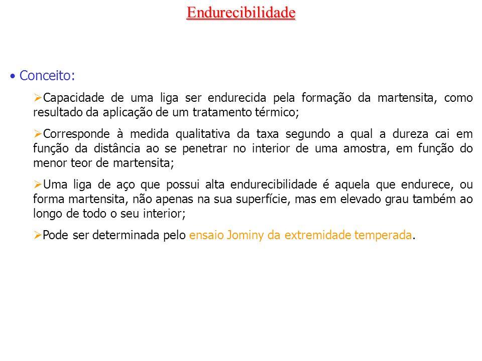 Endurecibilidade Conceito:
