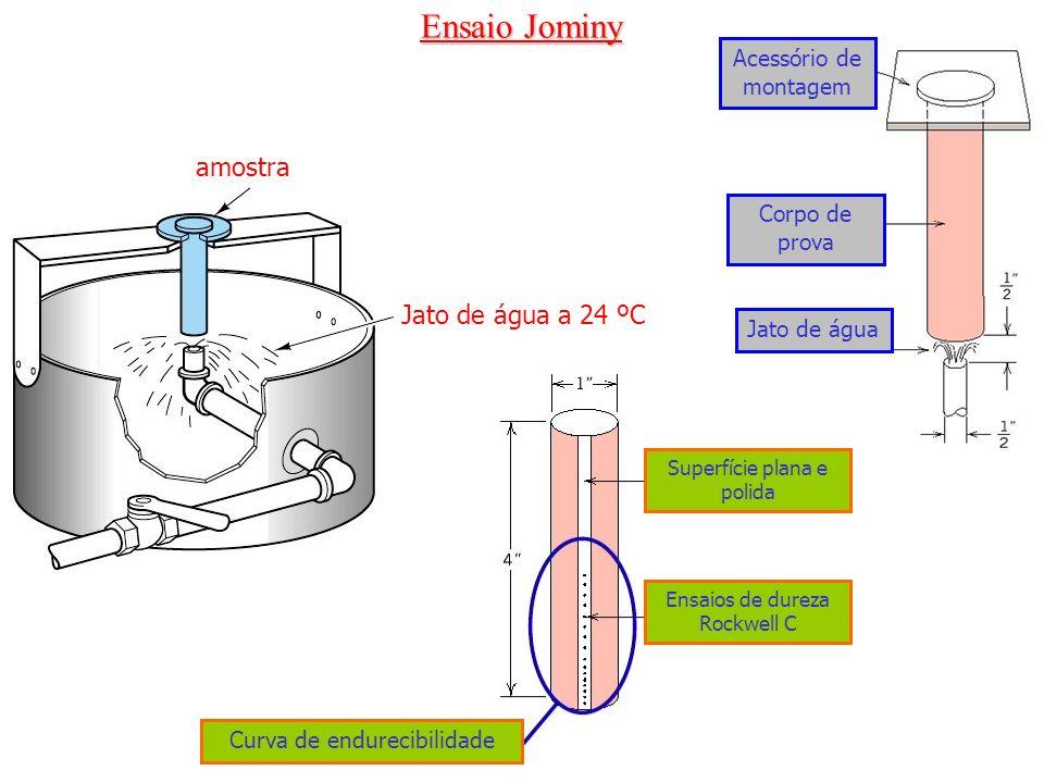 Ensaio Jominy amostra Jato de água a 24 ºC Acessório de montagem