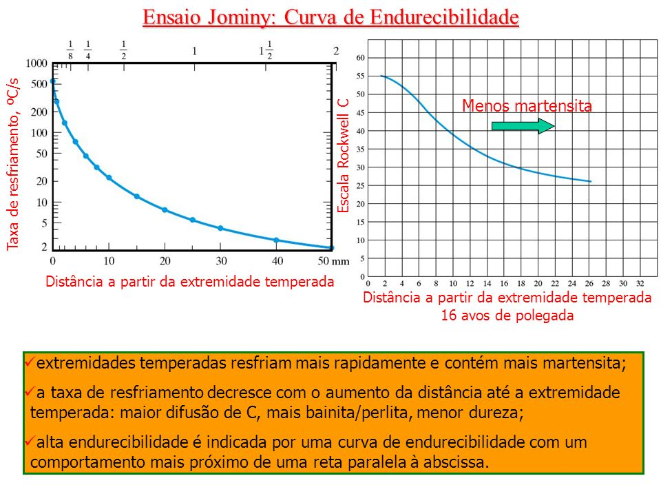 Ensaio Jominy: Curva de Endurecibilidade