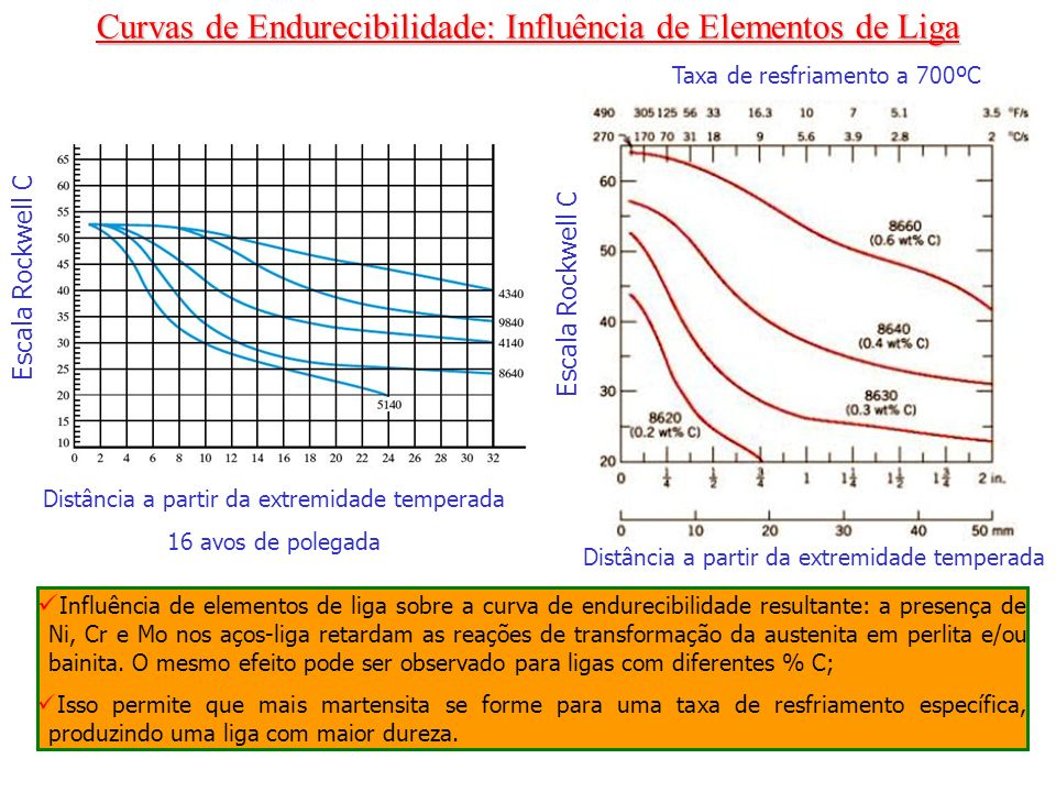 Curvas de Endurecibilidade: Influência de Elementos de Liga
