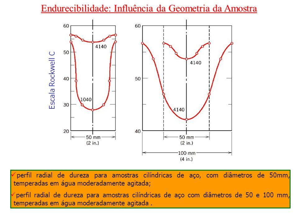 Endurecibilidade: Influência da Geometria da Amostra