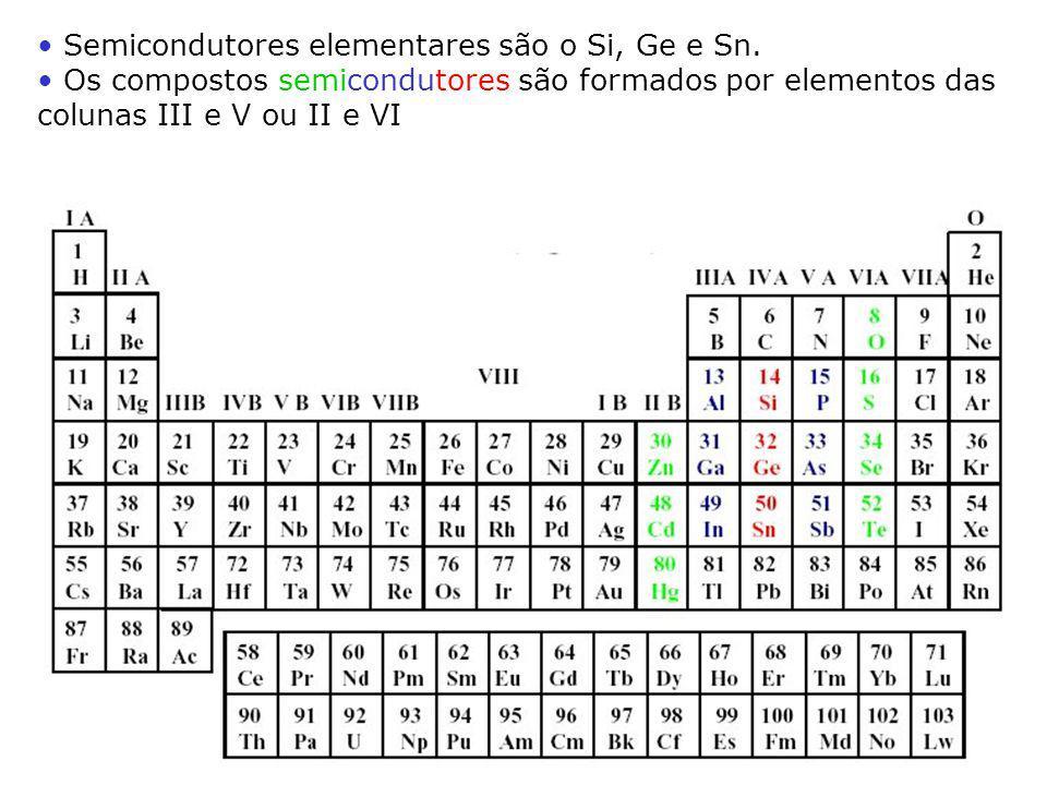 Semicondutores elementares são o Si, Ge e Sn.