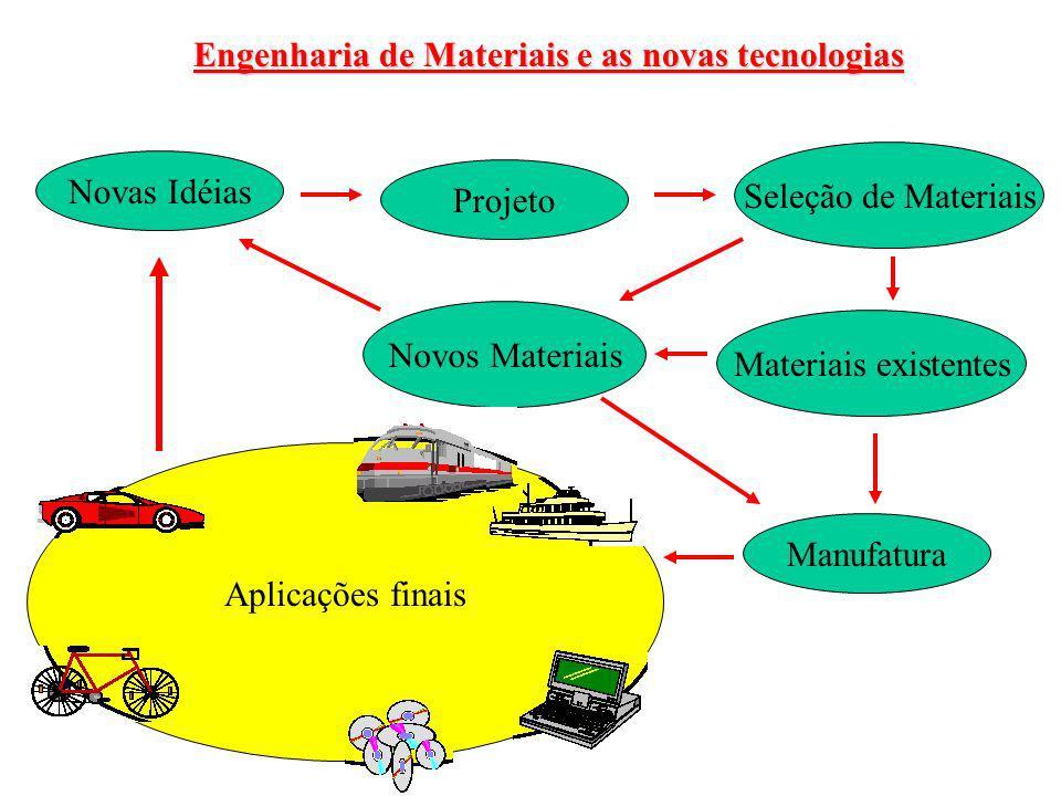 Engenharia de Materiais e as novas tecnologias