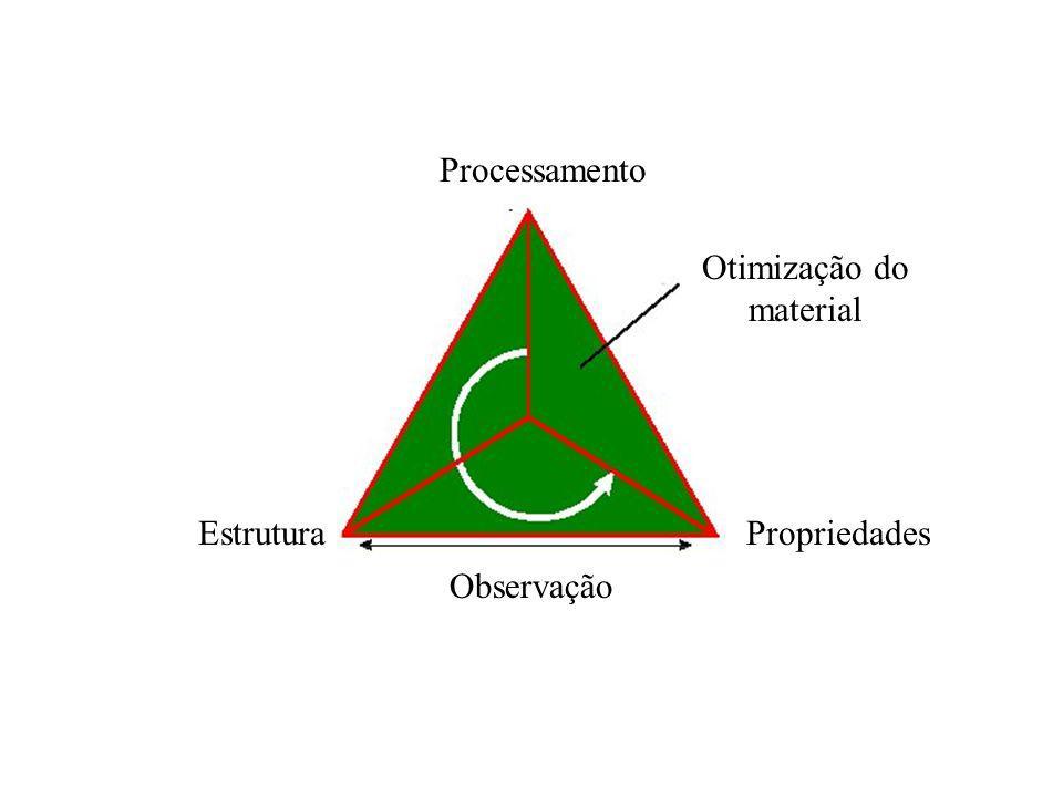 Processamento Otimização do material Estrutura Propriedades Observação