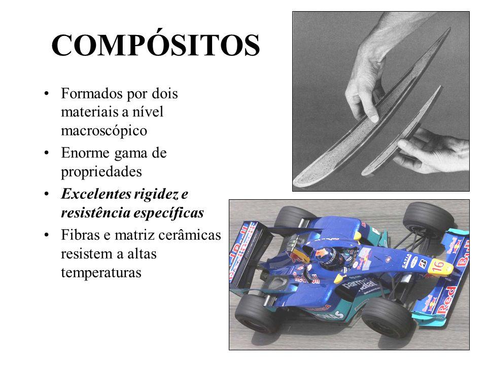 COMPÓSITOS Formados por dois materiais a nível macroscópico