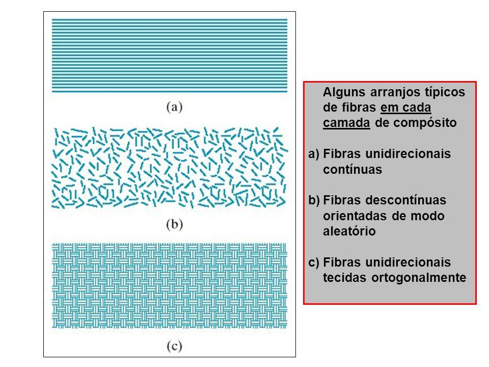 Alguns arranjos típicos de fibras em cada camada de compósito