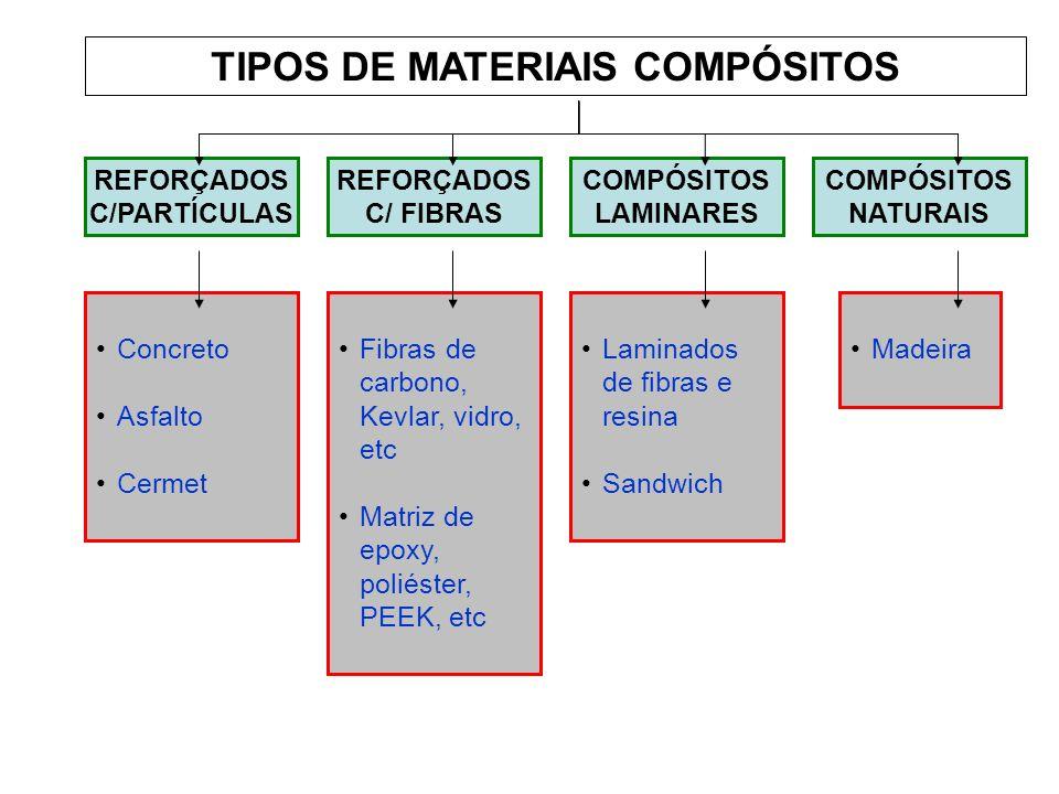 TIPOS DE MATERIAIS COMPÓSITOS