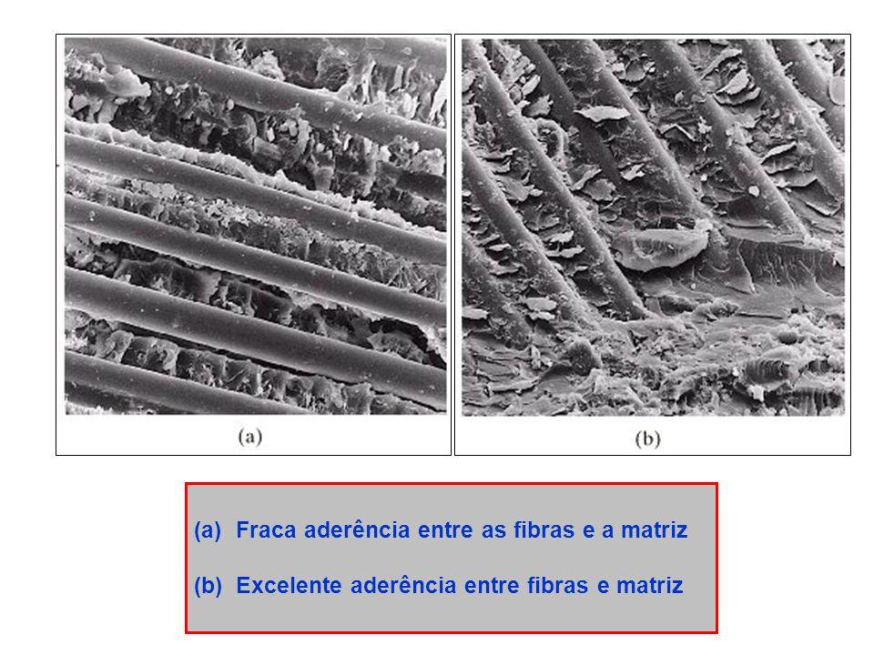 Fraca aderência entre as fibras e a matriz