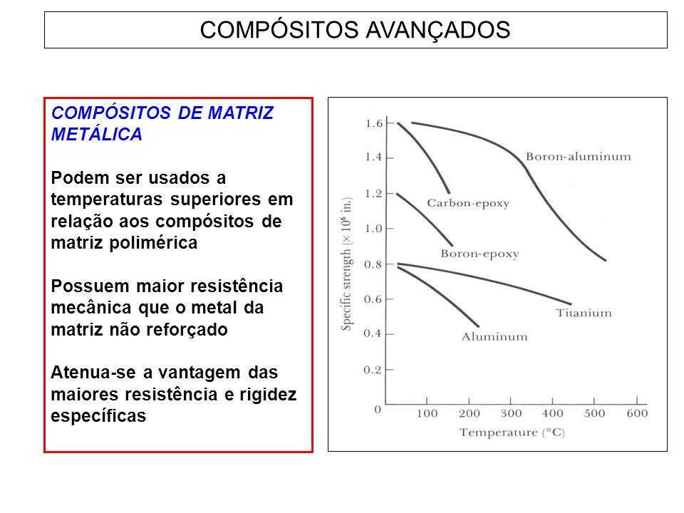 COMPÓSITOS AVANÇADOS COMPÓSITOS DE MATRIZ METÁLICA