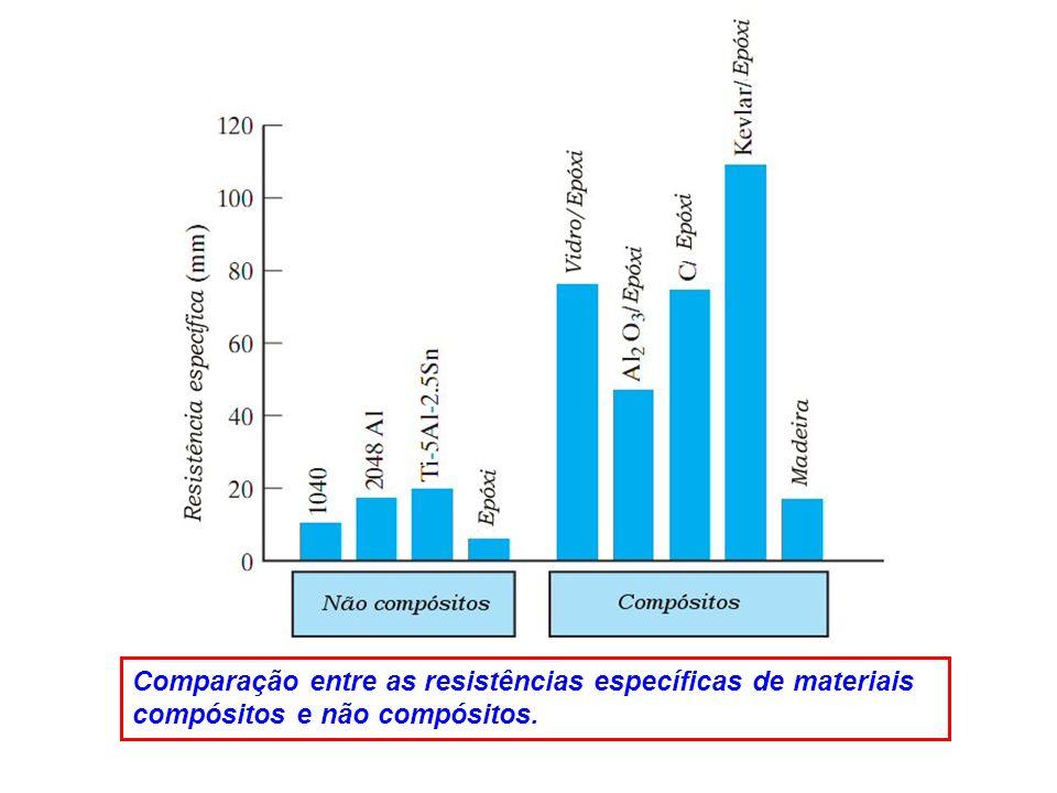 Comparação entre as resistências específicas de materiais compósitos e não compósitos.