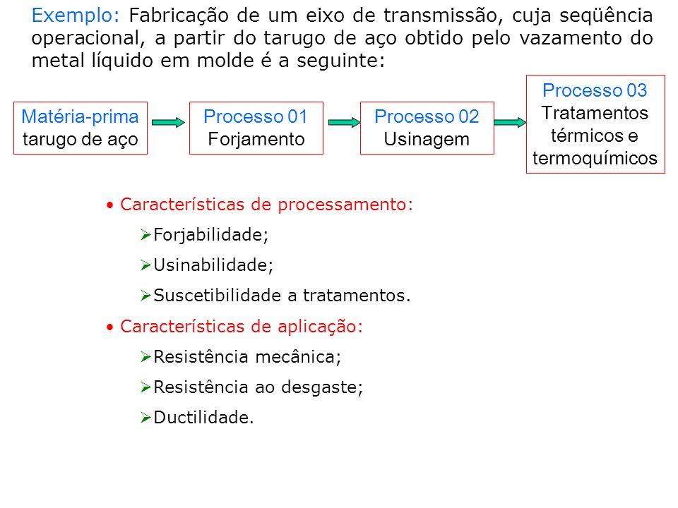Processo 03 Tratamentos térmicos e termoquímicos