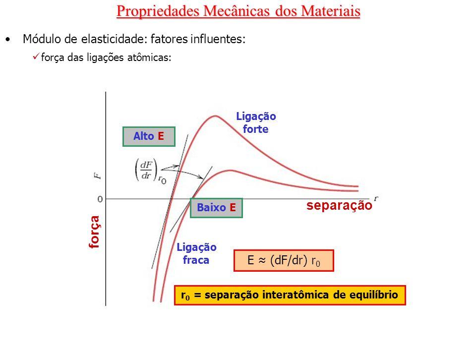 r0 = separação interatômica de equilíbrio
