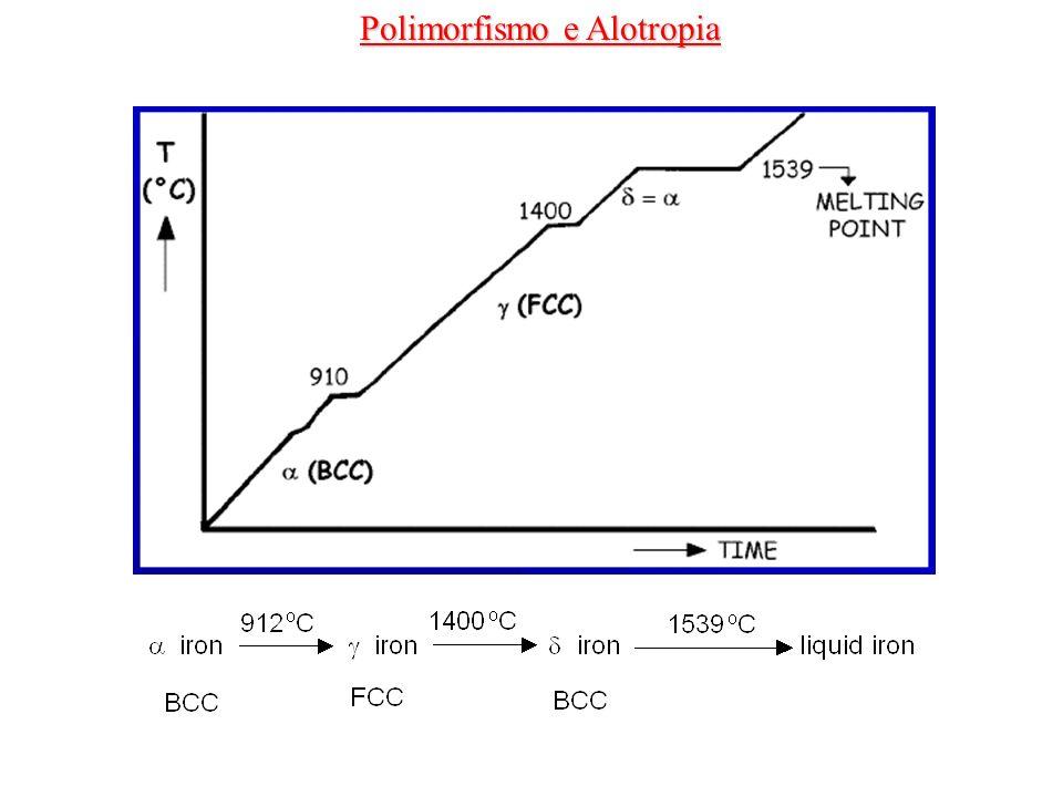 Polimorfismo e Alotropia