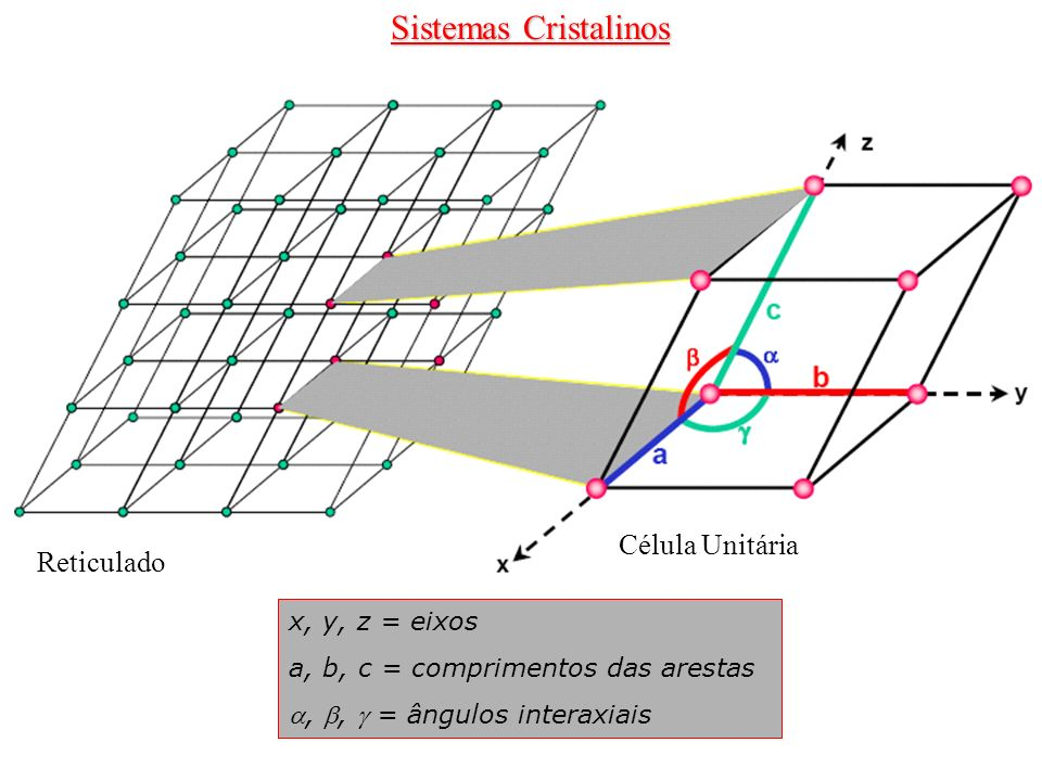 Sistemas Cristalinos Célula Unitária Reticulado x, y, z = eixos