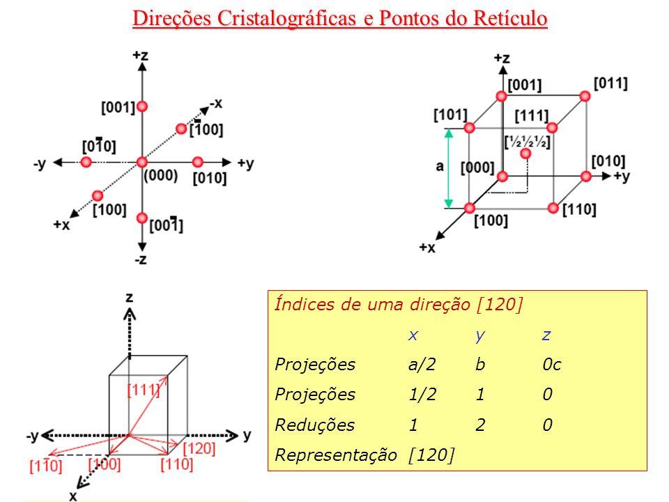 Direções Cristalográficas e Pontos do Retículo