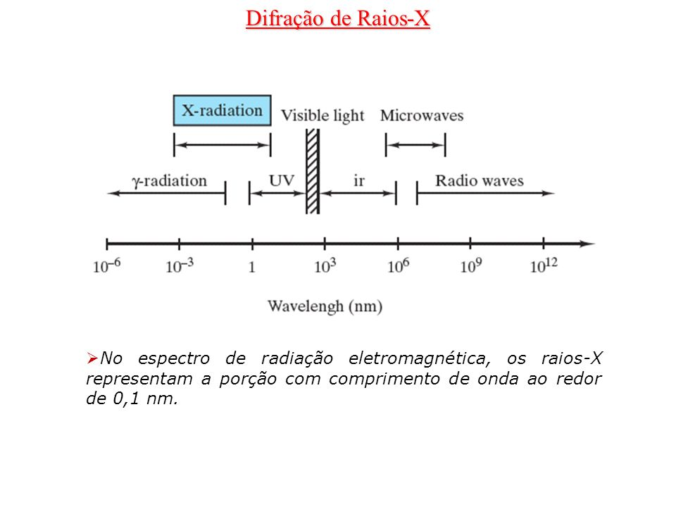 Difração de Raios-XNo espectro de radiação eletromagnética, os raios-X representam a porção com comprimento de onda ao redor de 0,1 nm.