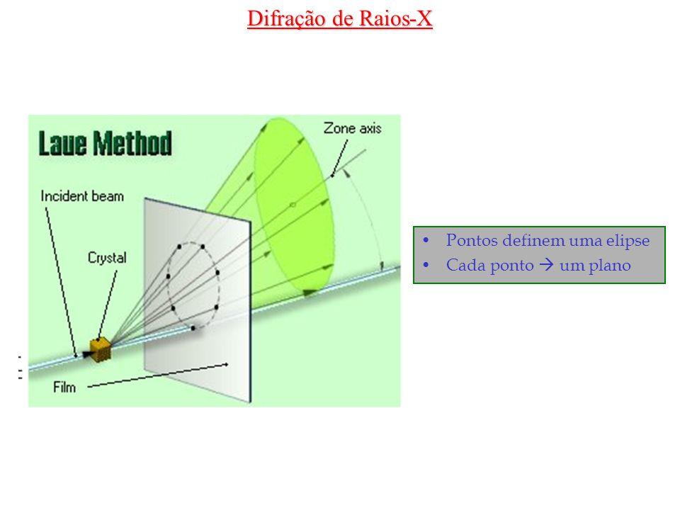 Difração de Raios-X Pontos definem uma elipse Cada ponto  um plano