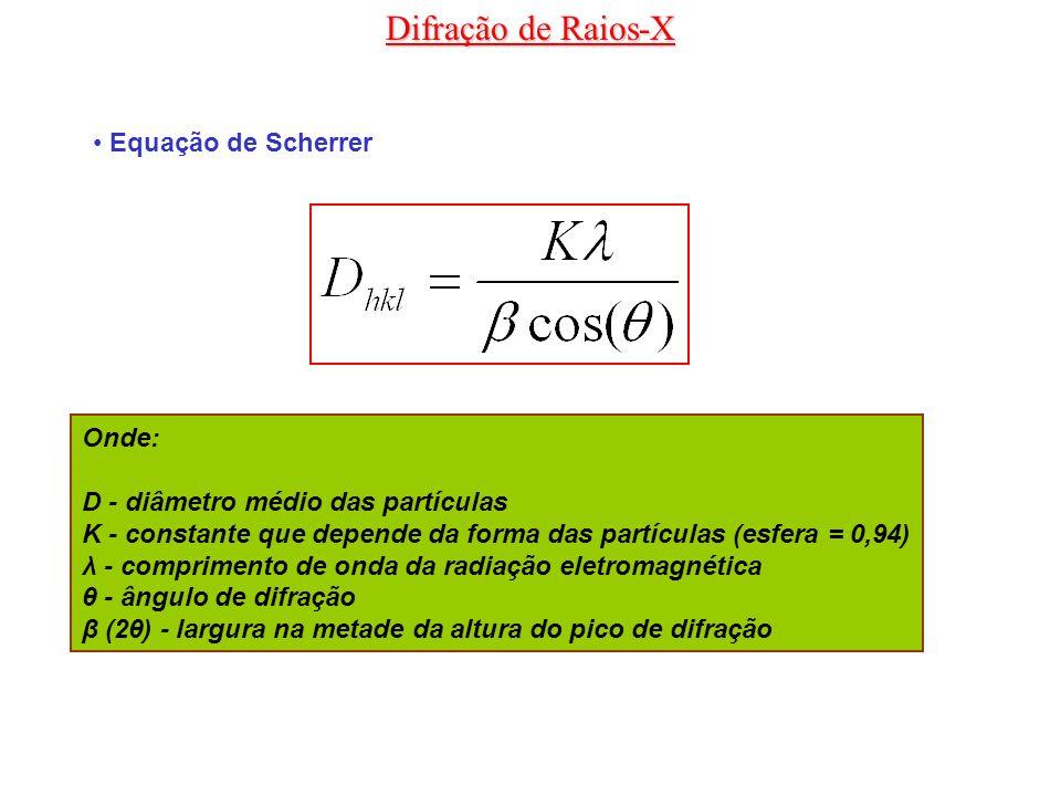 Difração de Raios-X Equação de Scherrer Onde:
