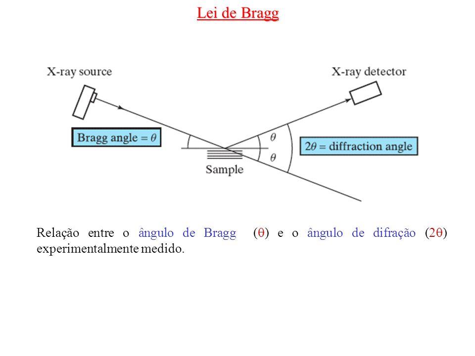Lei de Bragg Relação entre o ângulo de Bragg () e o ângulo de difração (2) experimentalmente medido.