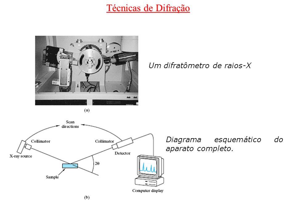 Técnicas de Difração Um difratômetro de raios-X