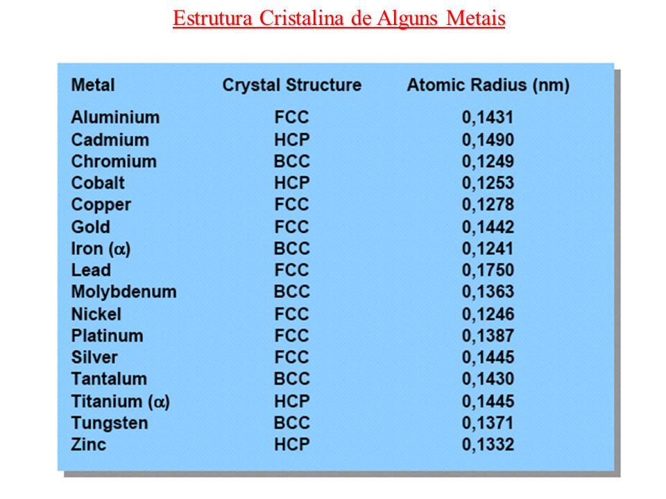 Estrutura Cristalina de Alguns Metais
