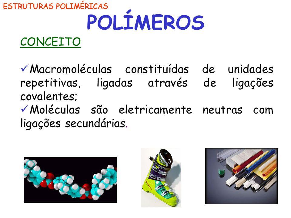 POLÍMEROS CONCEITO. Macromoléculas constituídas de unidades repetitivas, ligadas através de ligações covalentes;