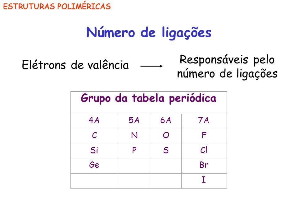 Grupo da tabela periódica